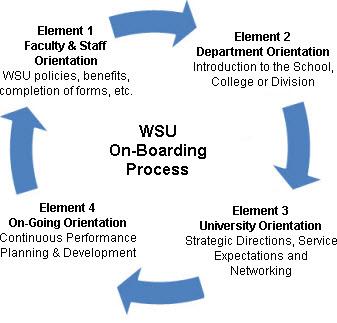 Employee Onboarding - Employee Onboarding - Wayne State